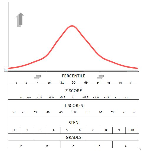 The Normal Distribution Scoring Systems